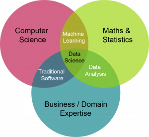 Data Science is important