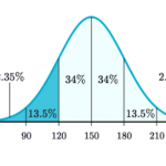 Gaussian and Normal distribution