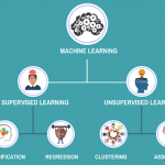 What is Supervised, unsupervised learning, and reinforcement learning in Machine learning