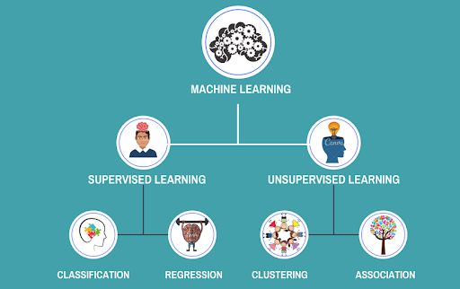 what-is-supervised-and-unsupervised-learning-in-machine-learning