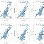 Regression techniques in Machine Learning